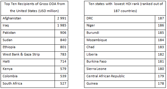 To What Extent Do The Arguments Against Development Aid Outweigh - Top ten poorest countries in the world