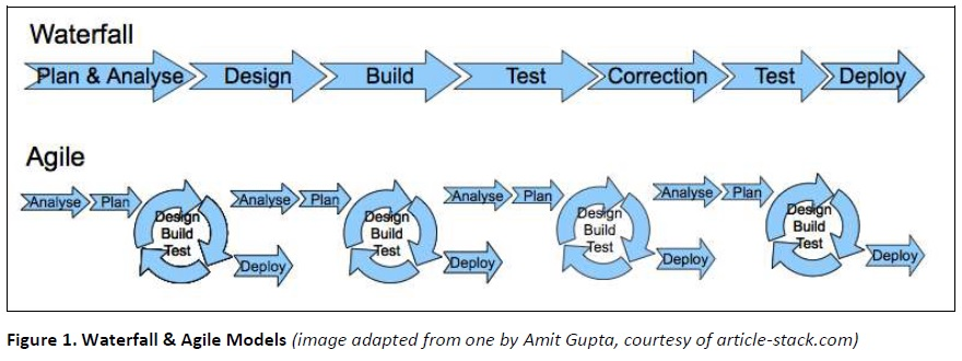 Reflections on applying iterative and incremental software for Difference between agile and waterfall model